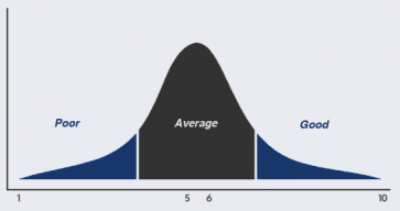 match rating bell curve